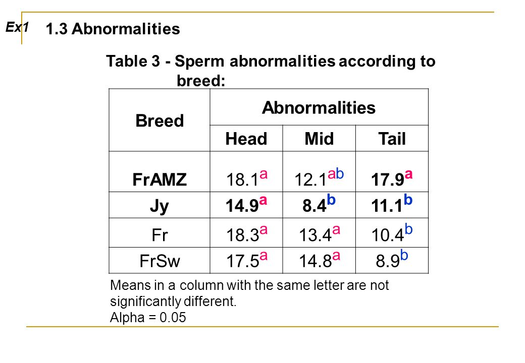 Table 3 - Sperm abnormalities according to breed: Means in a column with the same letter are not significantly different.