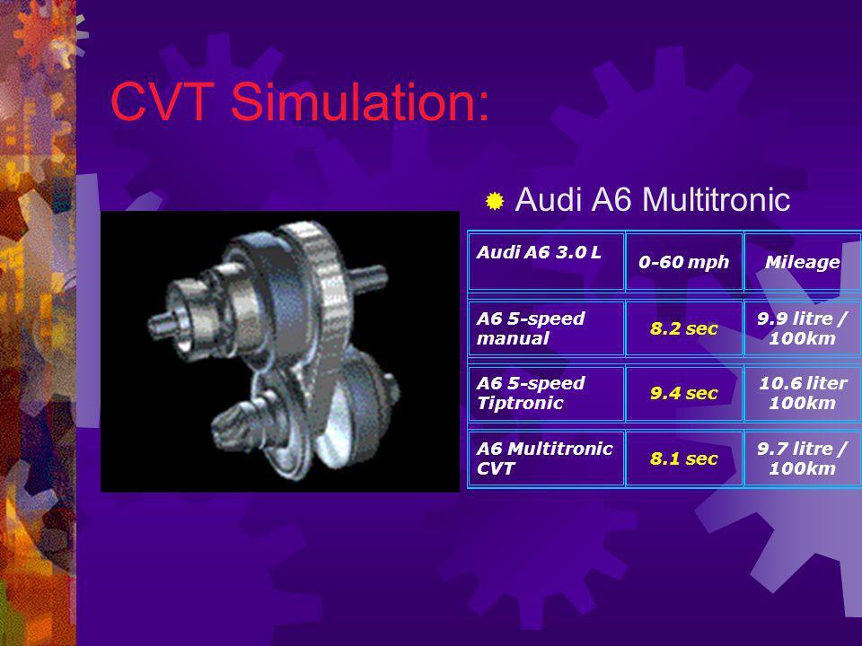 CVT Power transmission: