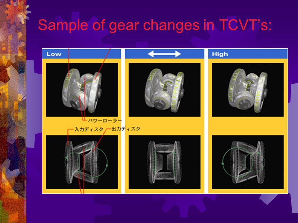 Basic theory of Toroidal CVT: