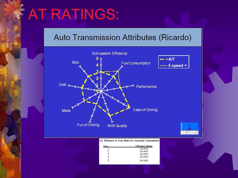 CVT RATINGS: