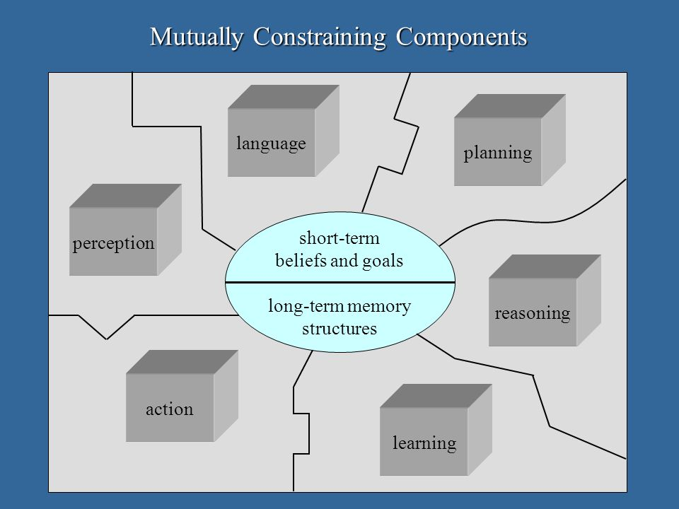 Mutually Constraining Components action perception reasoning learning planning language short-term beliefs and goals long-term memory structures