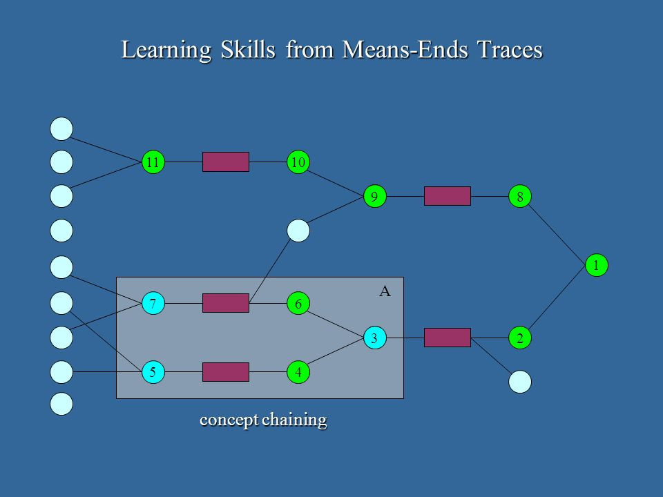 1 2 8 5 3 6 4 7 A 9 1011 Learning Skills from Means-Ends Traces concept chaining