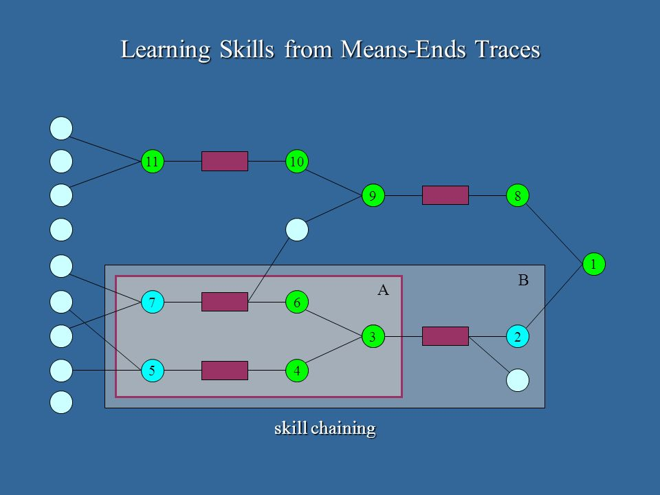 1 2 8 5 3 6 4 7 A B 9 1011 Learning Skills from Means-Ends Traces skill chaining