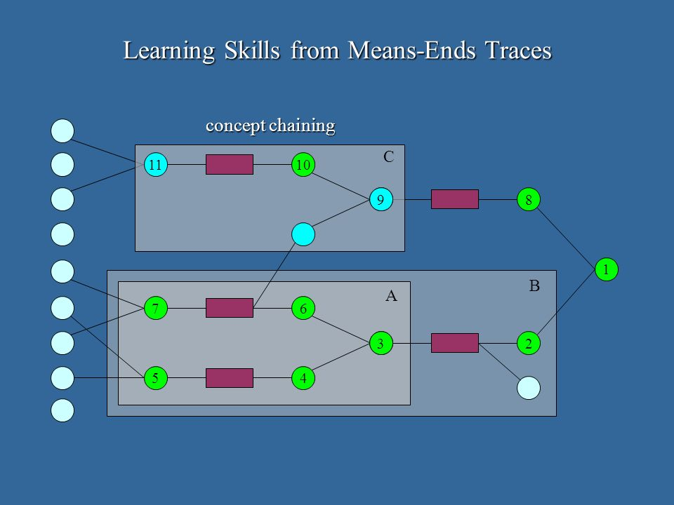 1 2 8 5 3 6 4 7 A B 9 1011 C Learning Skills from Means-Ends Traces concept chaining