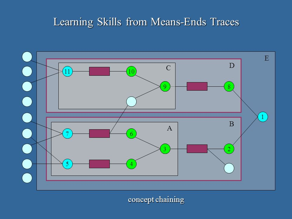 1 2 8 5 3 6 4 7 A B D E 9 1011 C Learning Skills from Means-Ends Traces concept chaining