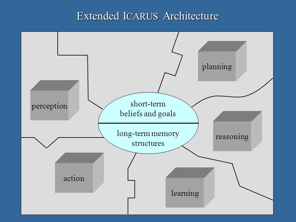 Extended I CARUS Architecture action perception reasoning learning planning short-term beliefs and goals long-term memory structures