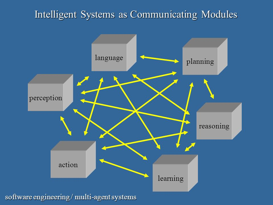 Intelligent Systems as Communicating Modules action perception reasoning learning planning language software engineering / multi-agent systems