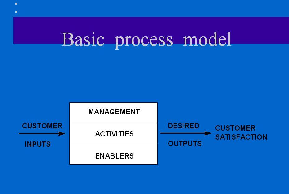 Sub-Process Activities INPUT OUTPUT Internal customer External Customer External Customer