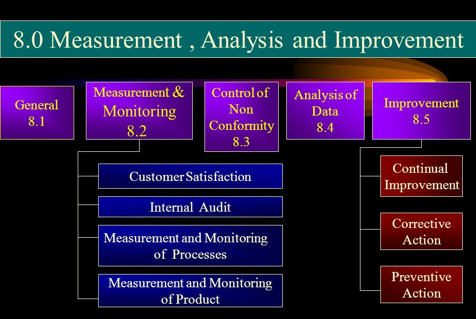 8.0 Measurement, Analysis and Improvement General 8.1 Measuremen t & Monitoring 8.2 Control of Non Conformity 8.3 Analysis of Data 8.4 Improvement 8.5