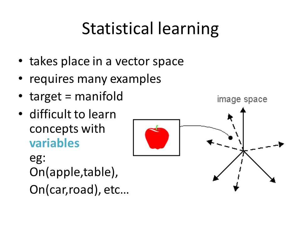 Statistical learning takes place in a vector space requires many examples target = manifold difficult to learn concepts with variables eg: On(apple,table), On(car,road), etc…