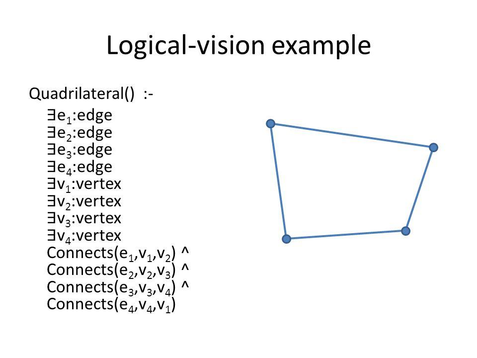 Logical-vision example Quadrilateral() :- e 1 :edge e 2 :edge e 3 :edge e 4 :edge v 1 :vertex v 2 :vertex v 3 :vertex v 4 :vertex Connects(e 1,v 1,v 2 ) ^ Connects(e 2,v 2,v 3 ) ^ Connects(e 3,v 3,v 4 ) ^ Connects(e 4,v 4,v 1 )