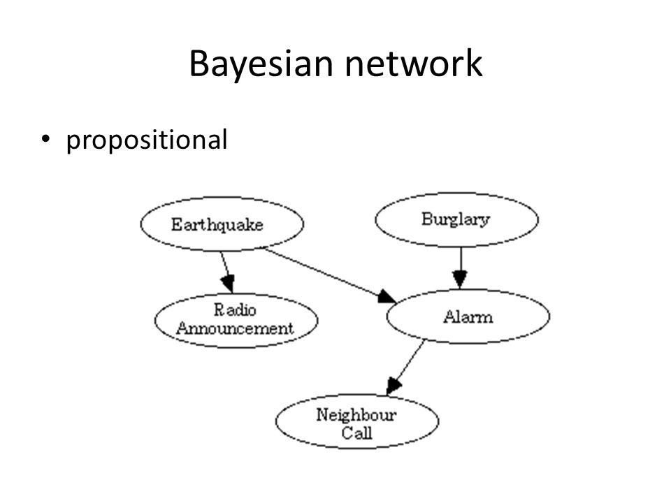 Bayesian network propositional