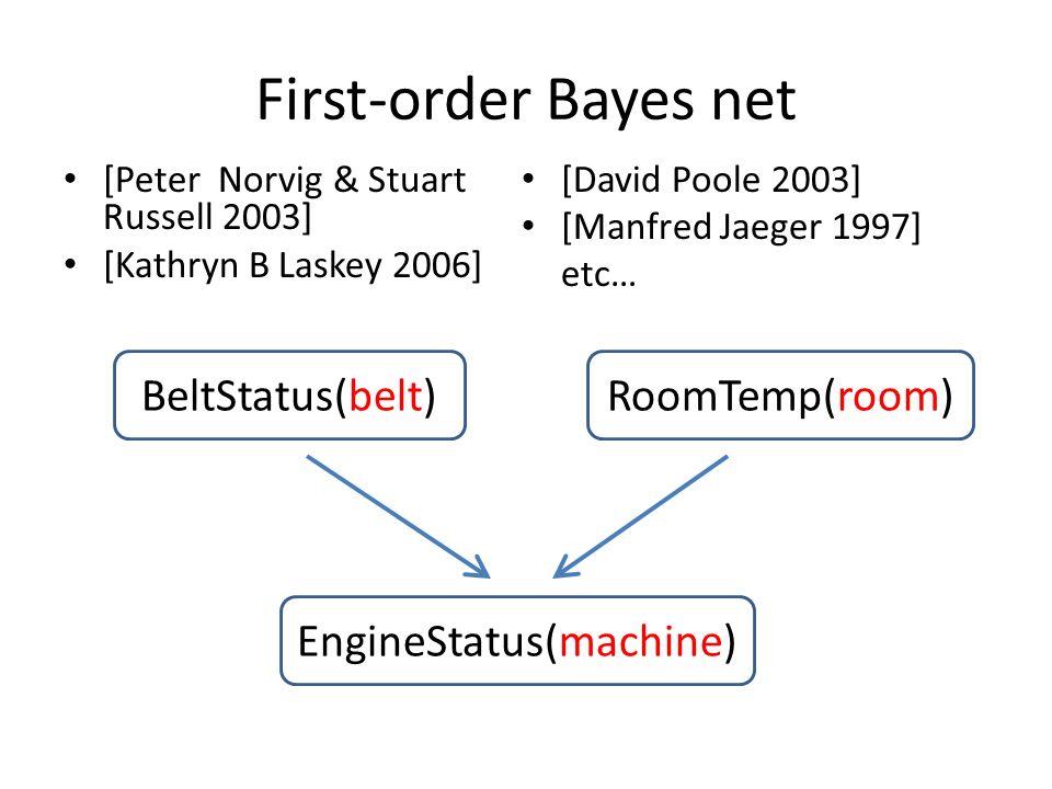 First-order Bayes net [Peter Norvig & Stuart Russell 2003] [Kathryn B Laskey 2006] [David Poole 2003] [Manfred Jaeger 1997] etc… BeltStatus(belt)RoomTemp(room) EngineStatus(machine)