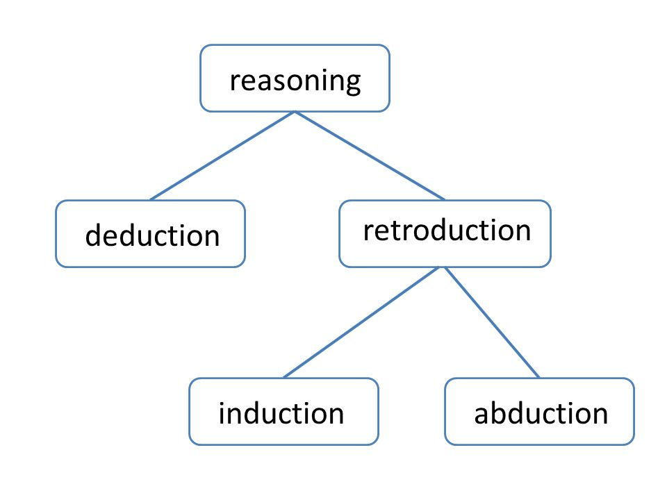 reasoning deduction retroduction inductionabduction
