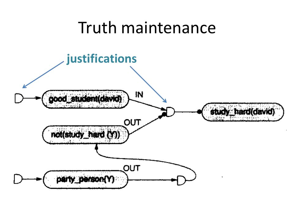 Truth maintenance justifications