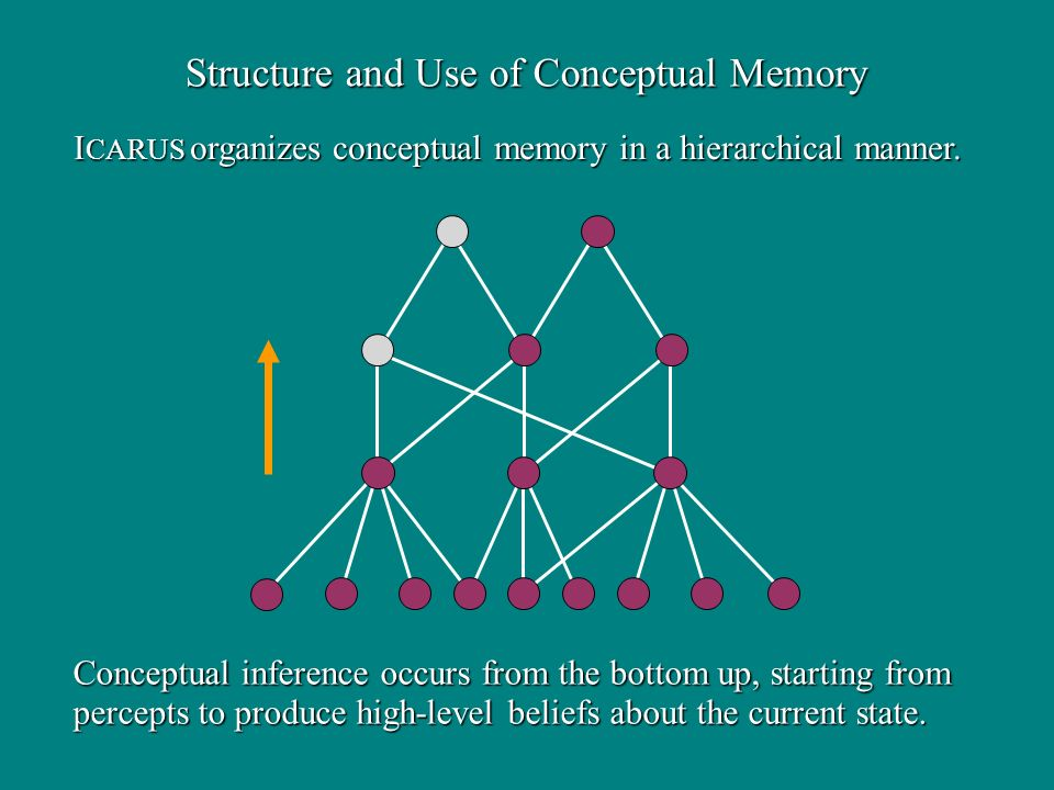 Structure and Use of Conceptual Memory I CARUS organizes conceptual memory in a hierarchical manner. Conceptual inference occurs from the bottom up, s