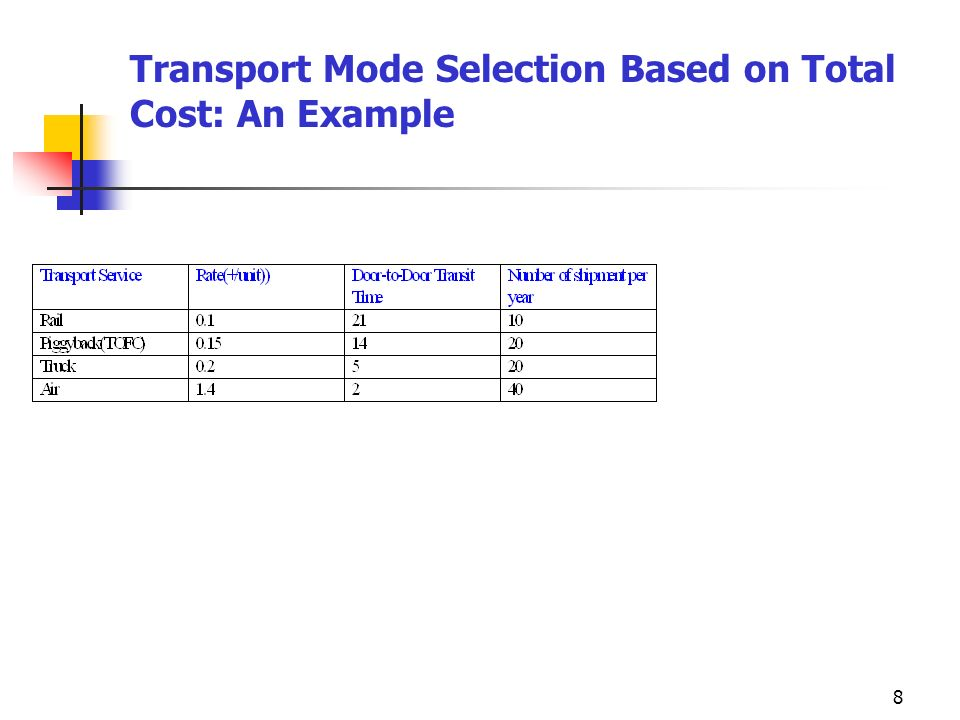 8 Transport Mode Selection Based on Total Cost: An Example