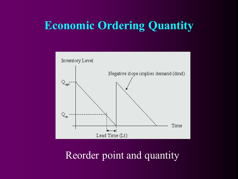 Reorder point and quantity Economic Ordering Quantity