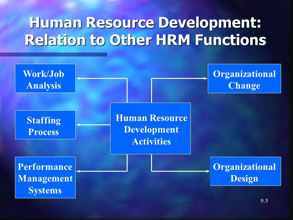 9.5 Human Resource Development: Relation to Other HRM Functions Work/Job Analysis Human Resource Development Activities Staffing Process Organizationa