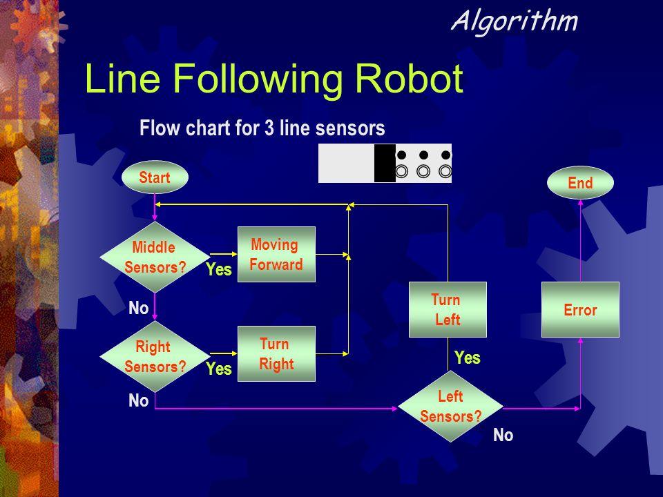 Line Following Robot Algorithm Flow chart for 3 line sensors Start Middle Sensors? Turn Left Yes Right Sensors? No Left Sensors? No Error End Turn Rig