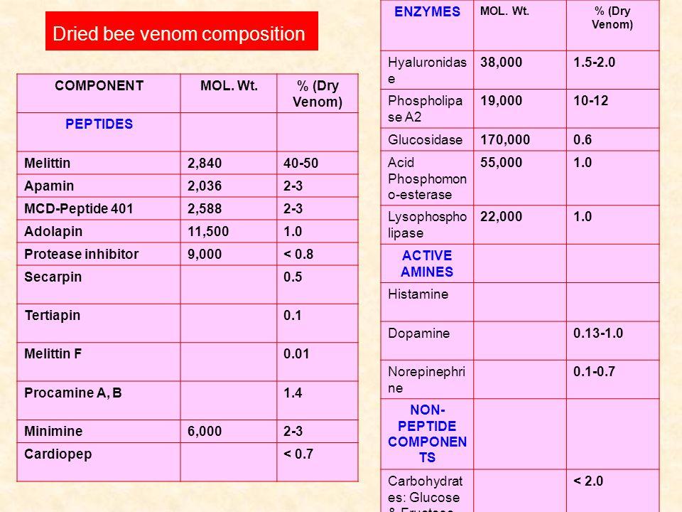 COMPONENTMOL. Wt.% (Dry Venom) PEPTIDES Melittin2,84040-50 Apamin2,0362-3 MCD-Peptide 4012,5882-3 Adolapin11,5001.0 Protease inhibitor9,000< 0.8 Secar