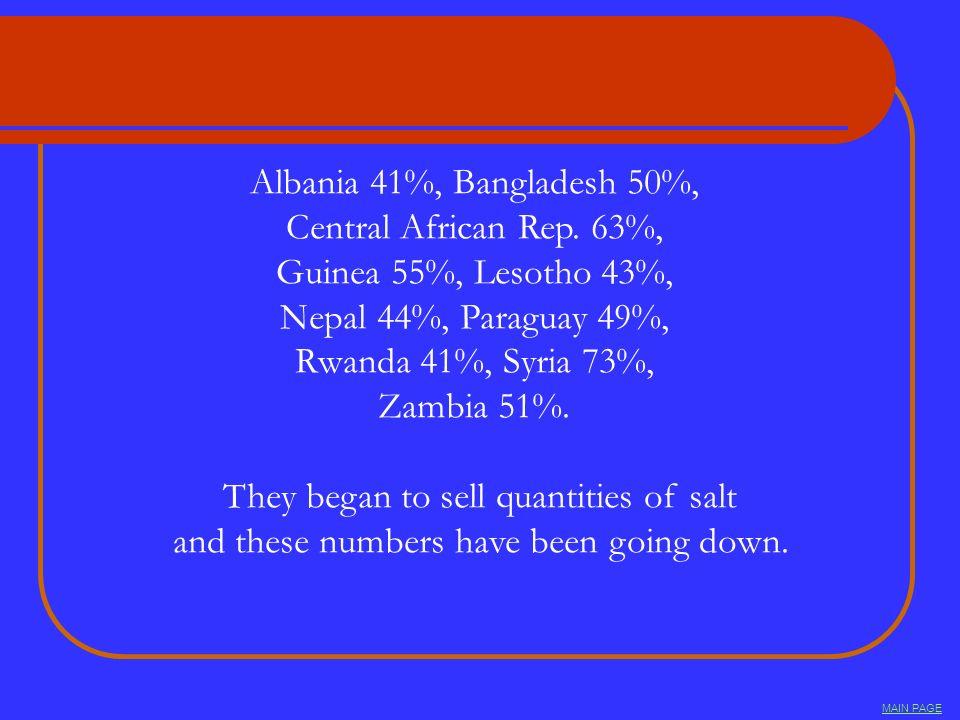 Albania 41%, Bangladesh 50%, Central African Rep. 63%, Guinea 55%, Lesotho 43%, Nepal 44%, Paraguay 49%, Rwanda 41%, Syria 73%, Zambia 51%. They began
