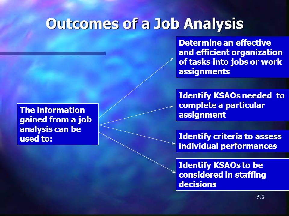 5.3 Outcomes of a Job Analysis Determine an effective and efficient organization of tasks into jobs or work assignments Identify KSAOs needed to compl