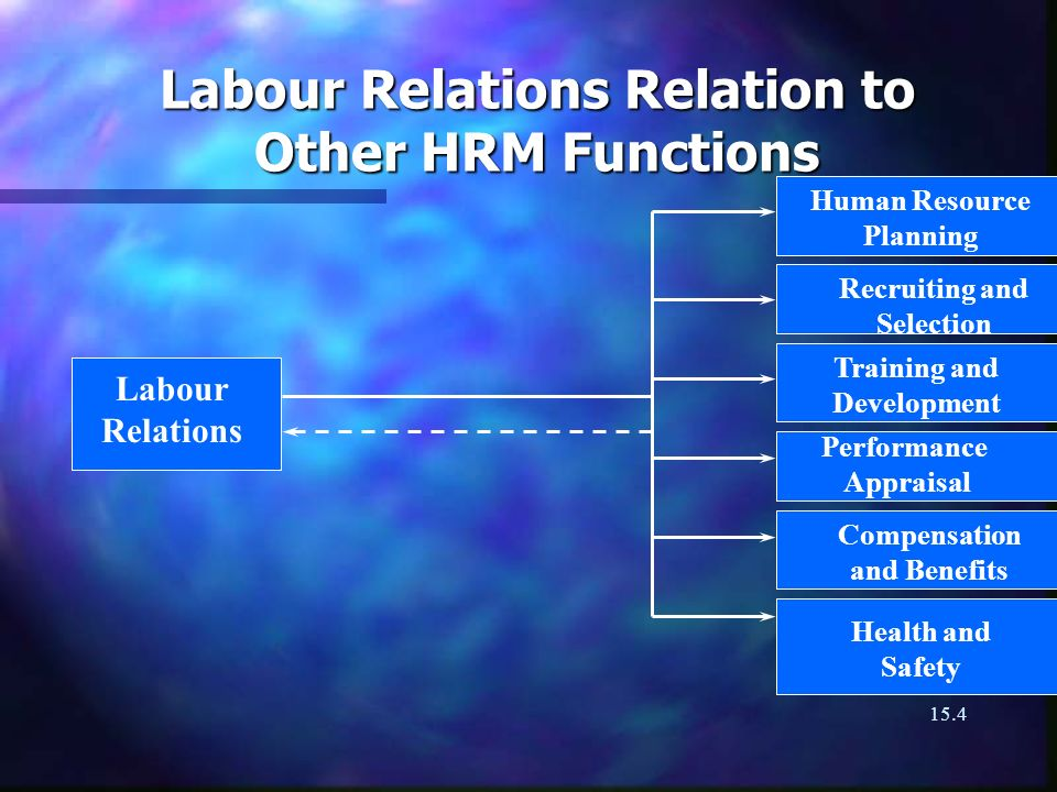 15.4 Labour Relations Relation to Other HRM Functions Labour Relations Human Resource Planning Recruiting and Selection Training and Development Performance Appraisal Compensation and Benefits Health and Safety