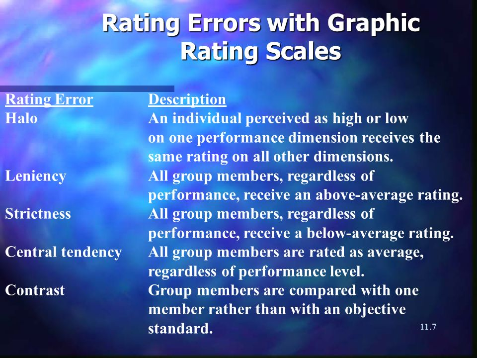 11.7 Rating Errors with Graphic Rating Scales Rating ErrorDescription HaloAn individual perceived as high or low on one performance dimension receives the same rating on all other dimensions.