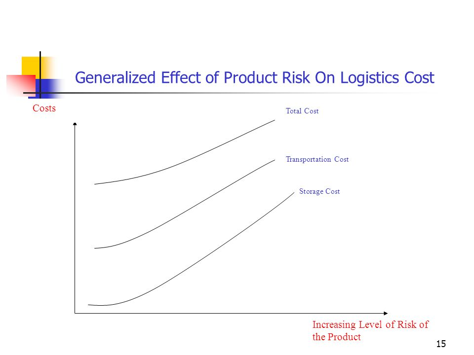 15 Increasing Level of Risk of the Product Costs Storage Cost Transportation Cost Total Cost Generalized Effect of Product Risk On Logistics Cost