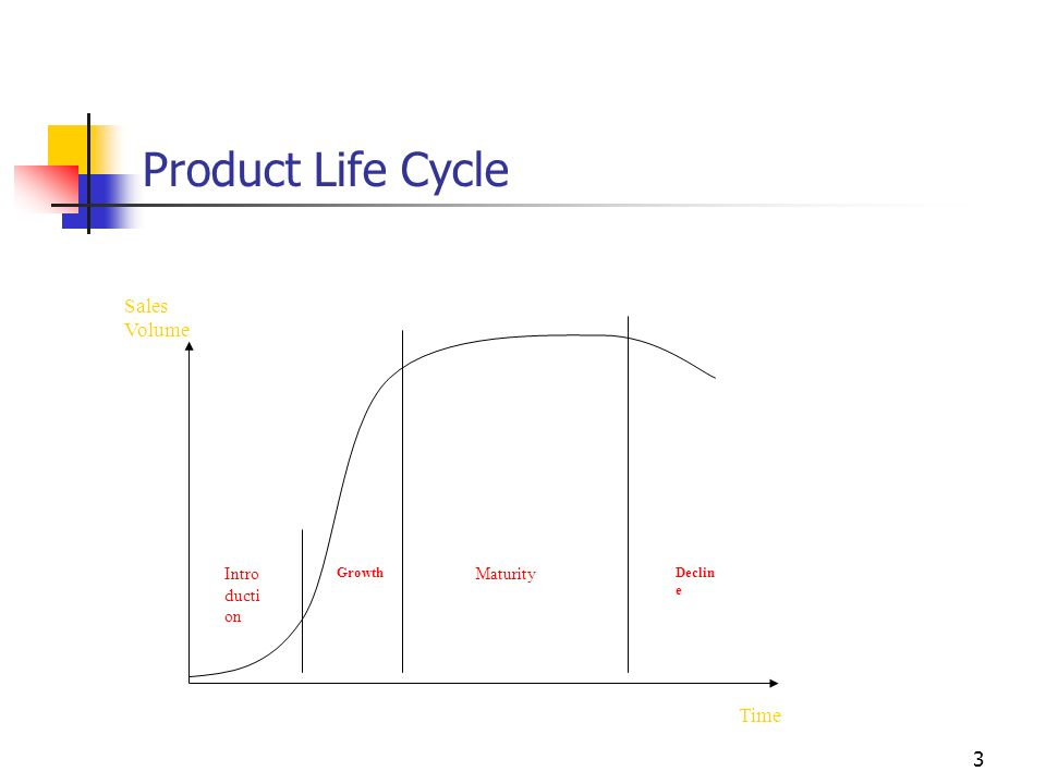 3 Product Life Cycle Time Sales Volume Intro ducti on Growth Maturity Declin e