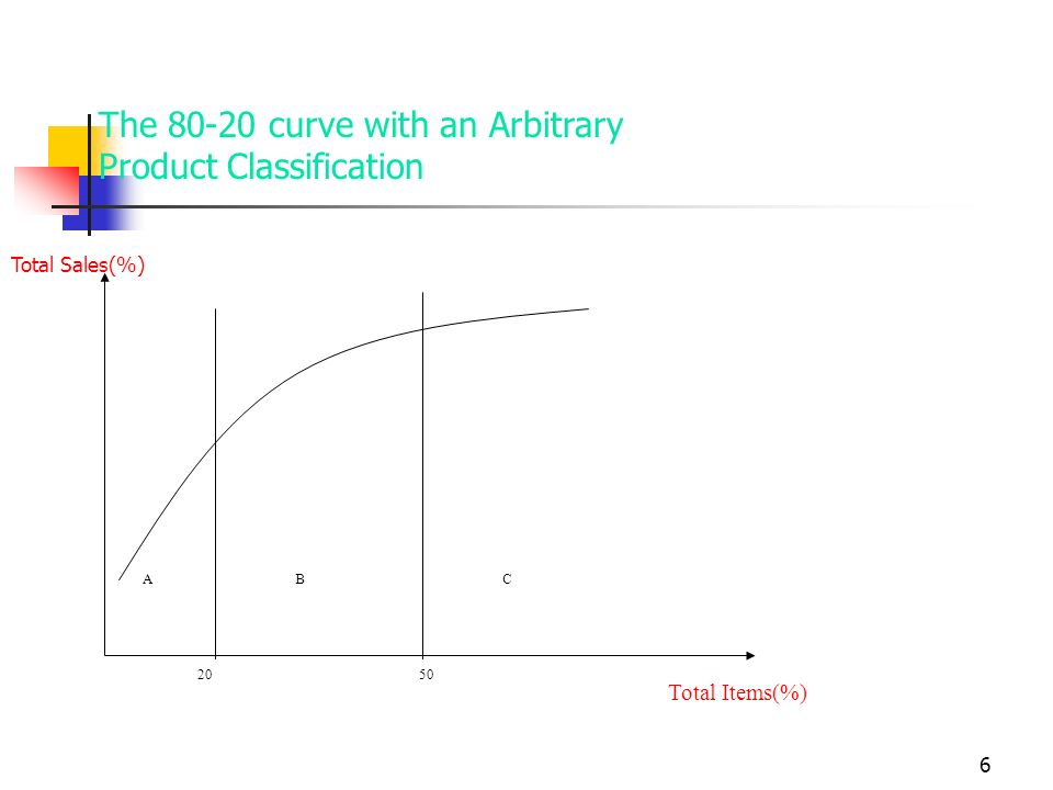 6 The 80-20 curve with an Arbitrary Product Classification Total Sales(%) Total Items(%) ACB 2050