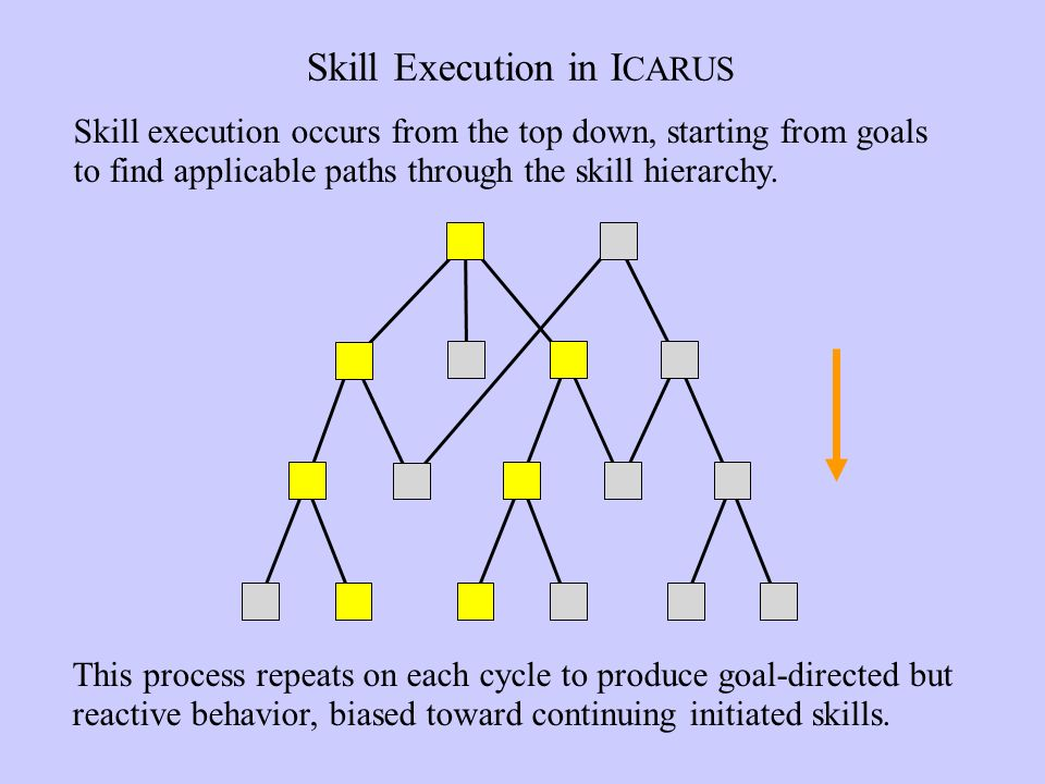 Skill Execution in I CARUS This process repeats on each cycle to produce goal-directed but reactive behavior, biased toward continuing initiated skills.