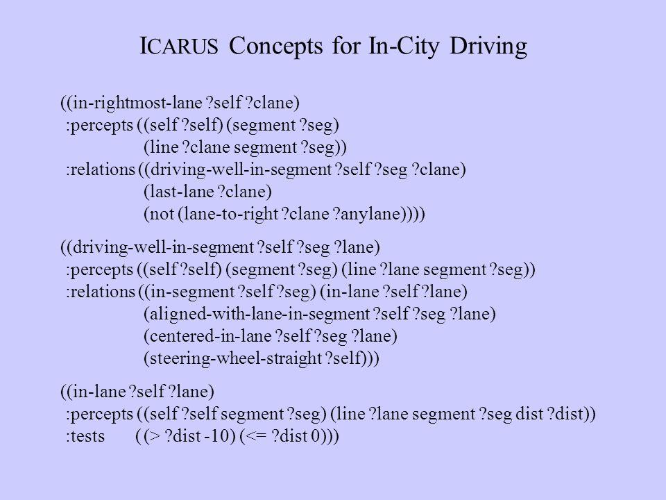 I CARUS Concepts for In-City Driving ((in-rightmost-lane self clane) :percepts ((self self) (segment seg) (line clane segment seg)) :relations ((driving-well-in-segment self seg clane) (last-lane clane) (not (lane-to-right clane anylane)))) ((driving-well-in-segment self seg lane) :percepts ((self self) (segment seg) (line lane segment seg)) :relations ((in-segment self seg) (in-lane self lane) (aligned-with-lane-in-segment self seg lane) (centered-in-lane self seg lane) (steering-wheel-straight self))) ((in-lane self lane) :percepts ((self self segment seg) (line lane segment seg dist dist)) :tests ((> dist -10) (<= dist 0)))
