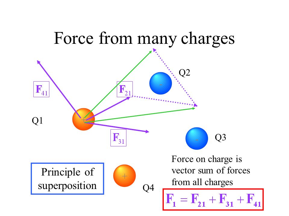 Force from many charges Superposition