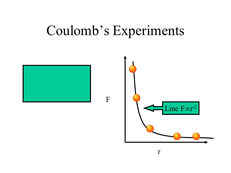 Coulomb's Torsion Balance This dial allows you to adjust and measure the torque in the fibre and thus the force restraining the charge This scale allo
