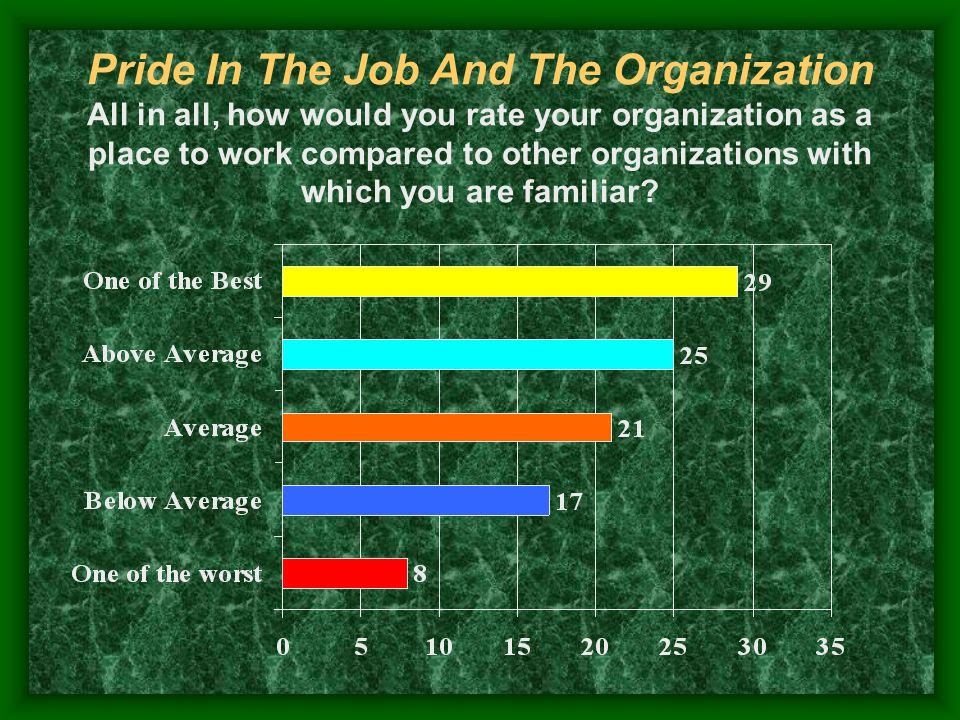 Pride In The Job And The Organization All in all, how would you rate your organization as a place to work compared to other organizations with which y