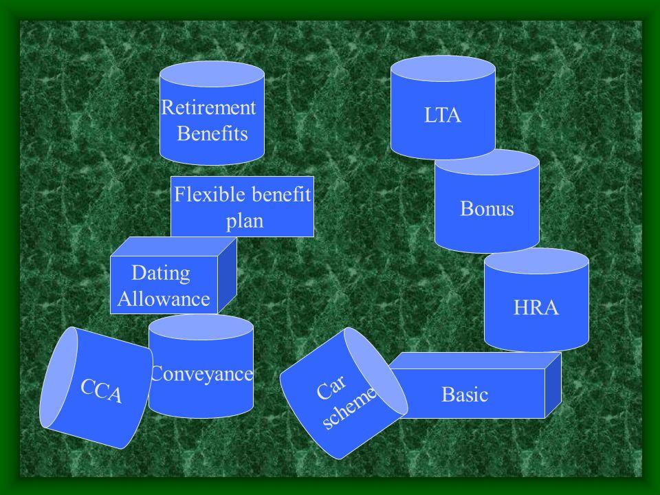 Conveyance Dating Allowance Flexible benefit plan Basic HRA Bonus Retirement Benefits LTA CCA Car scheme