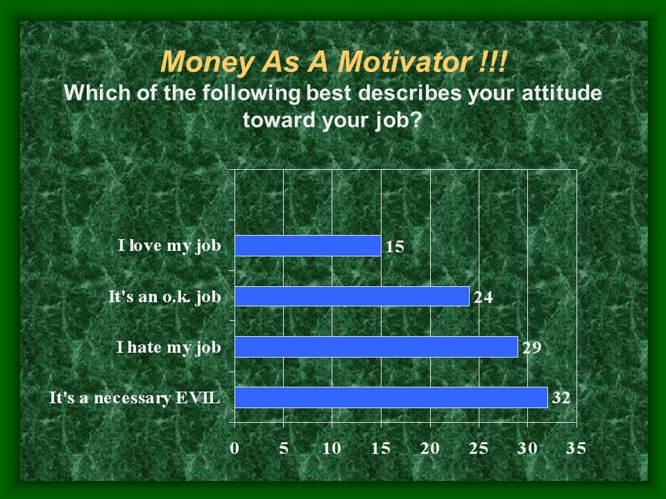 Money As A Motivator !!! Which of the following best describes your attitude toward your job?