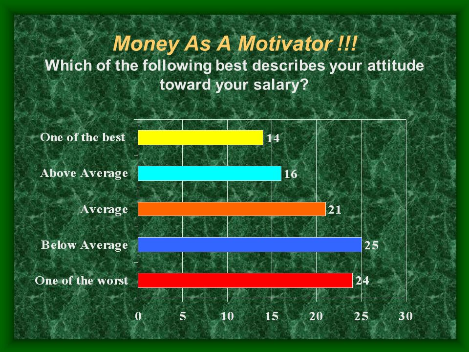 Money As A Motivator !!! Which of the following best describes your attitude toward your salary