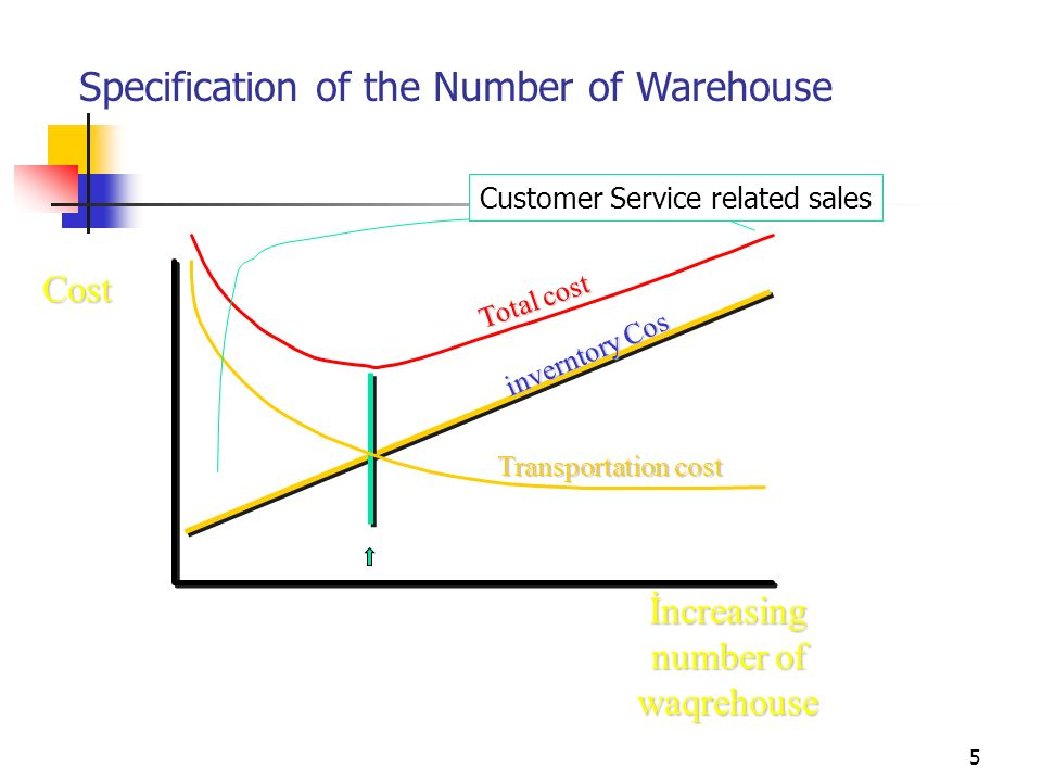 5 İncreasing number of waqrehouse Cost inverntory Cos Total cost Transportation cost Specification of the Number of Warehouse Customer Service related sales