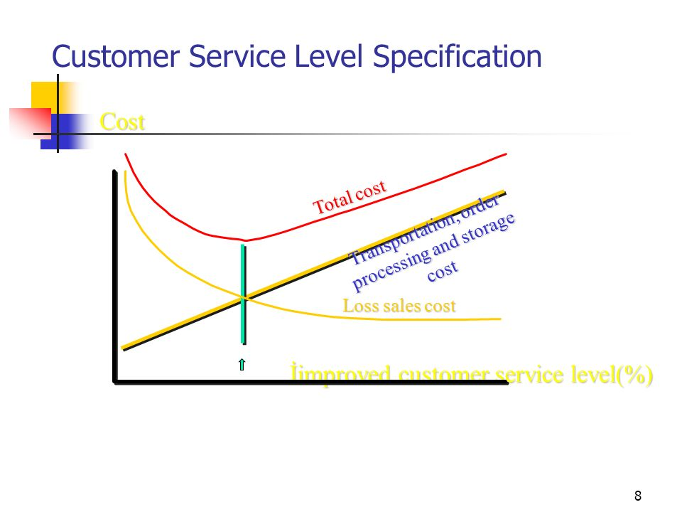 8 İimproved customer service level(%) Cost Transportation, order processing and storage cost Total cost Loss sales cost Customer Service Level Specification