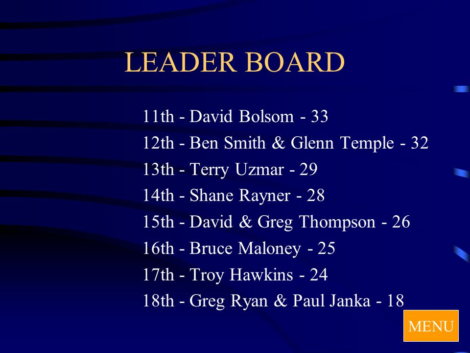 LEADER BOARD 11th - David Bolsom - 33 12th - Ben Smith & Glenn Temple - 32 13th - Terry Uzmar - 29 14th - Shane Rayner - 28 15th - David & Greg Thompson - 26 16th - Bruce Maloney - 25 17th - Troy Hawkins - 24 18th - Greg Ryan & Paul Janka - 18 MENU