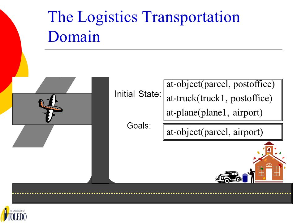 The Logistics Transportation Domain Initial State: Goals: at-object(parcel, postoffice) at-truck(truck1, postoffice) at-plane(plane1, airport) at-obje