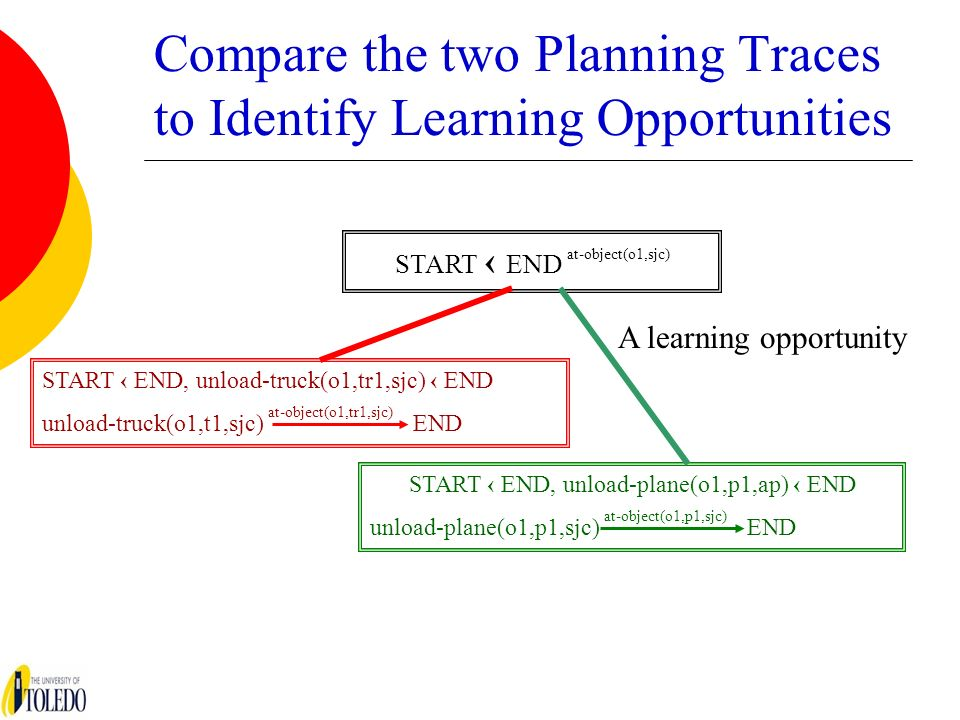 Compare the two Planning Traces to Identify Learning Opportunities START END at-object(o1,sjc) START END, unload-truck(o1,tr1,sjc) END unload-truck(o1