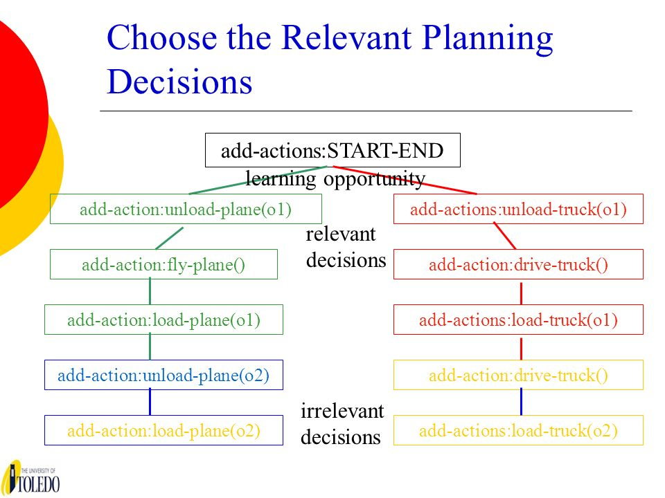 Choose the Relevant Planning Decisions add-actions:START-END add-action:unload-plane(o1)add-actions:unload-truck(o1) add-action:fly-plane() add-action:load-plane(o1) add-action:unload-plane(o2) add-action:load-plane(o2) add-action:drive-truck() add-actions:load-truck(o1) add-action:drive-truck() add-actions:load-truck(o2) learning opportunity relevant decisions irrelevant decisions
