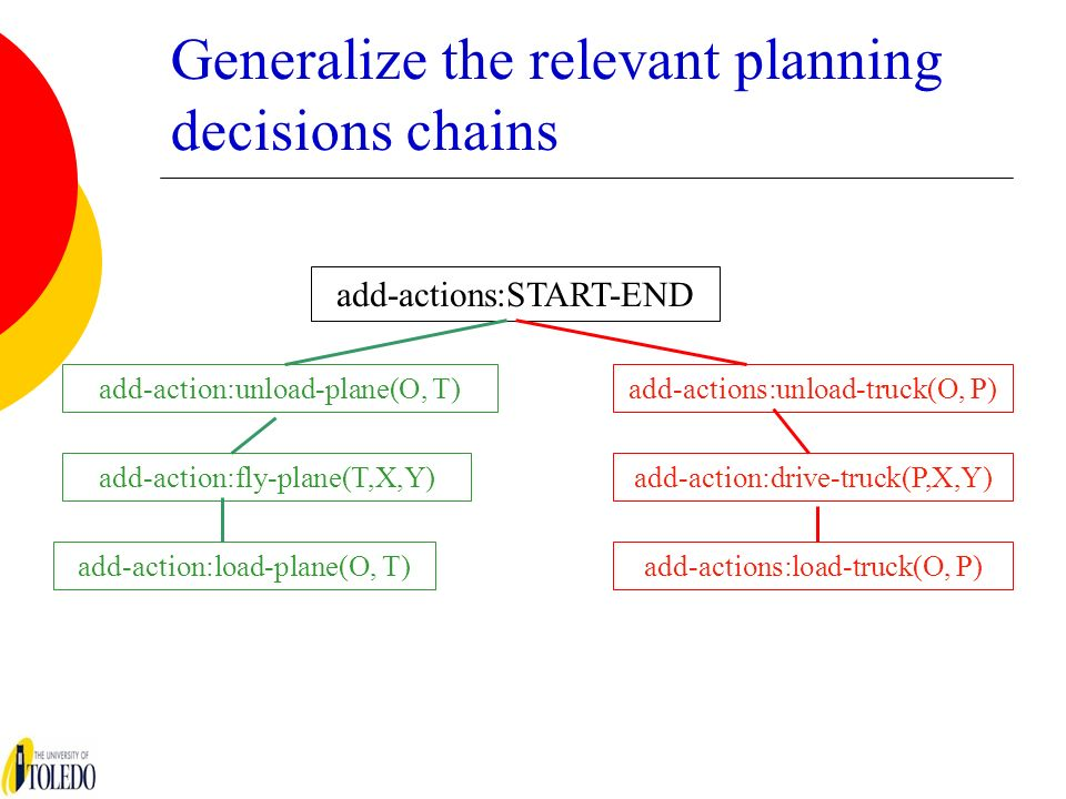 Generalize the relevant planning decisions chains add-actions:START-END add-action:unload-plane(O, T)add-actions:unload-truck(O, P) add-action:fly-pla