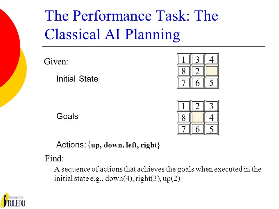 The Performance Task: The Classical AI Planning Given: Initial State Goals Find: Actions :{ up, down, left, right} A sequence of actions that achieves