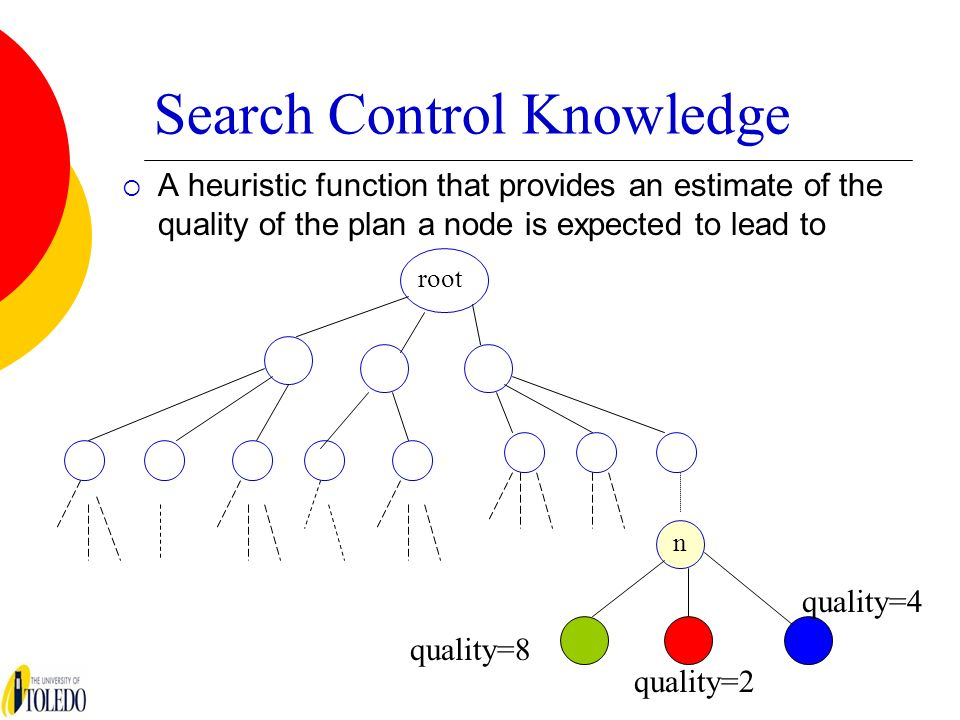 Search Control Knowledge A heuristic function that provides an estimate of the quality of the plan a node is expected to lead to root n quality=8 quality=4 quality=2