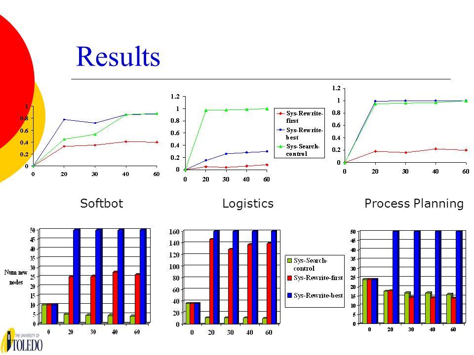 Results SoftbotLogisticsProcess Planning